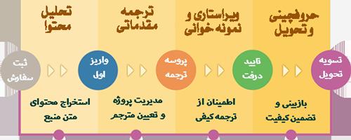 مراحل و فرآیند ترجمه کتاب پزشکی