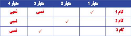 مدل ارزیابی کیفیت ترجمه کتاب ترجمه تخصصی کتاب فارسی به انگلیسی